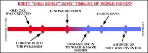 chili davis timeline